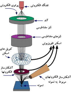 تحقیق قابل ویرایش نانو تکنولوژی